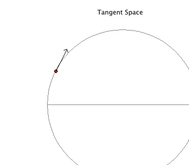 Theta Tangent Space