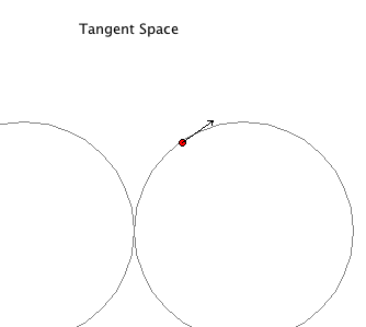 Figure-8 Tangent Space